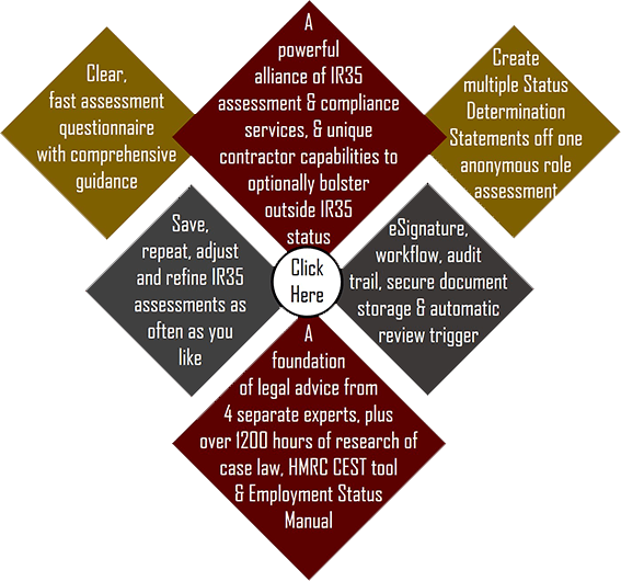 IR35 Status Assessment